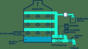 Wet Scrubbers: pH and Conductivity Monitoring  Sensorex