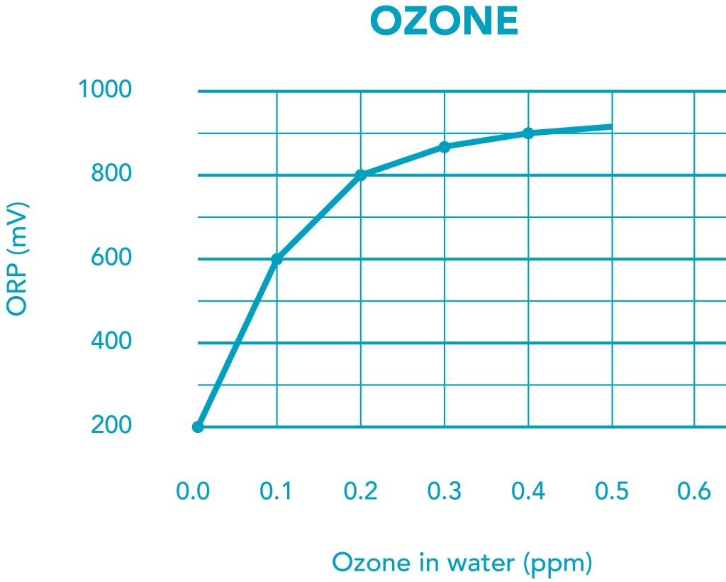 hight resolution of correlate orp to ozone