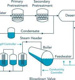 control in boiler water treatment sensorex rh sensorex com hot water boiler plumbing diagram soalr water boiler diagram [ 1600 x 989 Pixel ]