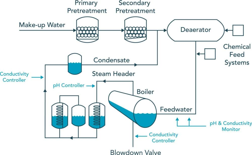 medium resolution of control in boiler water treatment sensorex rh sensorex com hot water boiler plumbing diagram soalr water boiler diagram