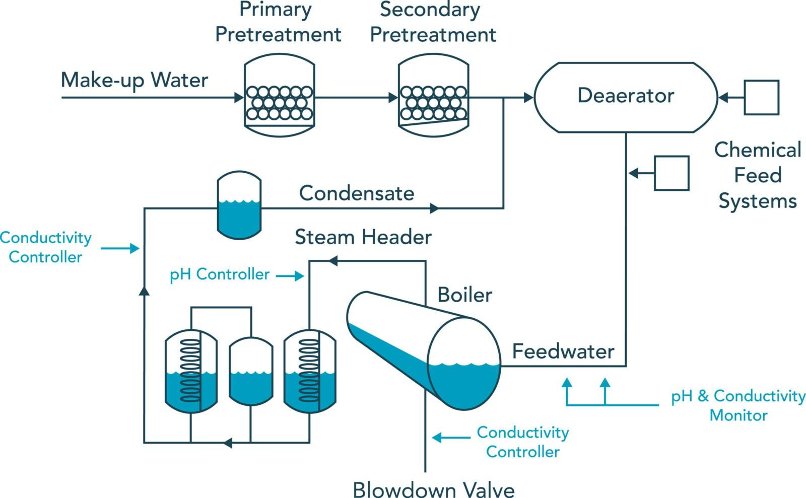 hight resolution of control in boiler water treatment sensorex rh sensorex com hot water boiler plumbing diagram soalr water boiler diagram