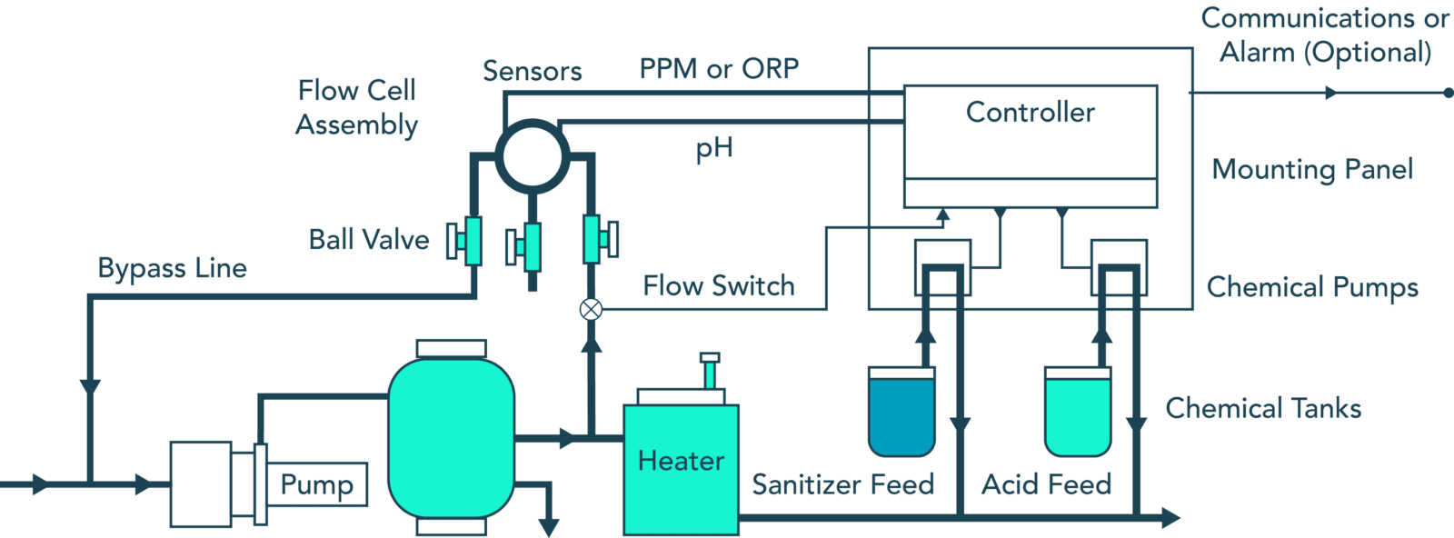 hight resolution of pool water monitoring installation