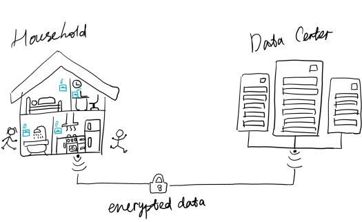 Encrypted transmission between households and the data centre