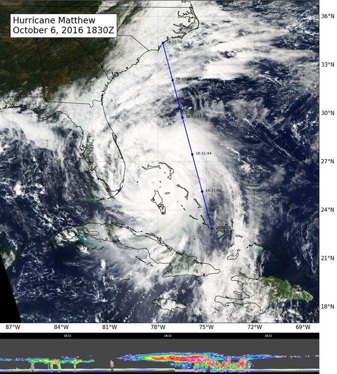 NASA's CloudSat flew east of Hurricane Matthew's center on Oct. 6, intersecting parts of Matthew's outer rain bands and revealing Matthew's anvil clouds (thick cirrus cloud cover), with cumulus and cumulonimbus clouds beneath (lower image). Reds/pinks are larger water/ice droplets. (Credit: NASA/JPL/The Cooperative Institute for Research in the Atmosphere, Colorado State University)