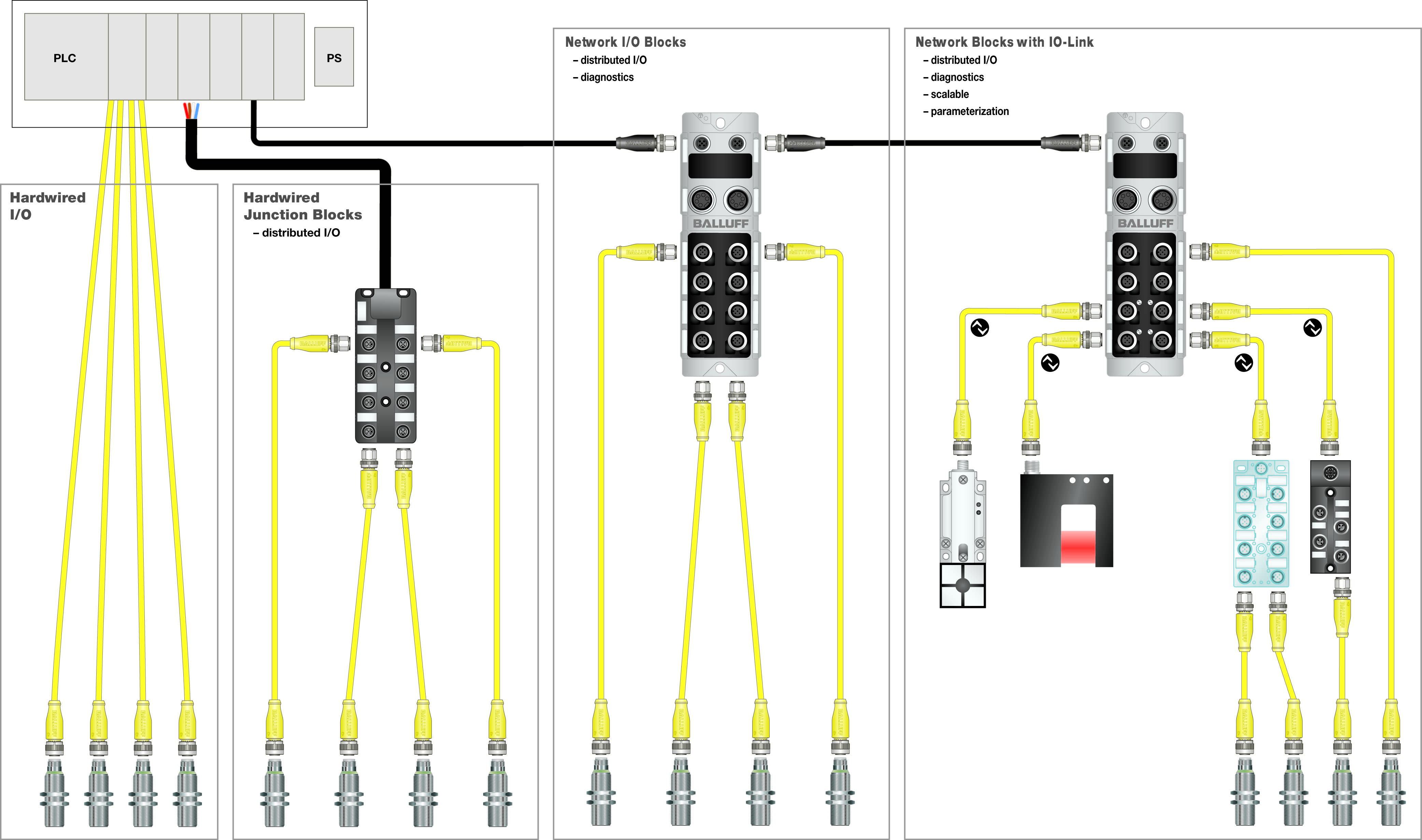 wired network diagram spst relay wiring 3 steps to evolve ethernet networked i o sensortech
