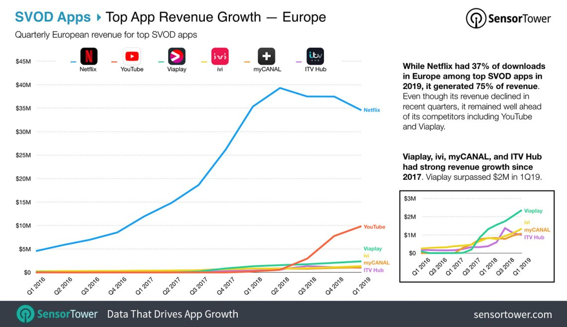 Top SVOD Apps in Europe by Revenue on the App Store and Google Play Chart