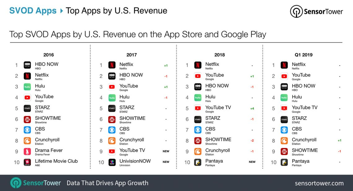 SVOD App Revenue Trends in the U.S. from 2016 to 2019 Table