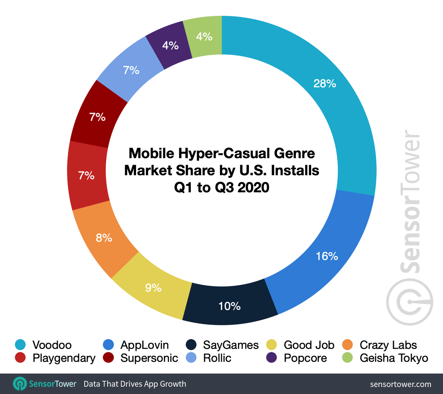Mobile Hyper-Casual Genre Market Share by U.S. Downloads for Q1 to Q3 2020
