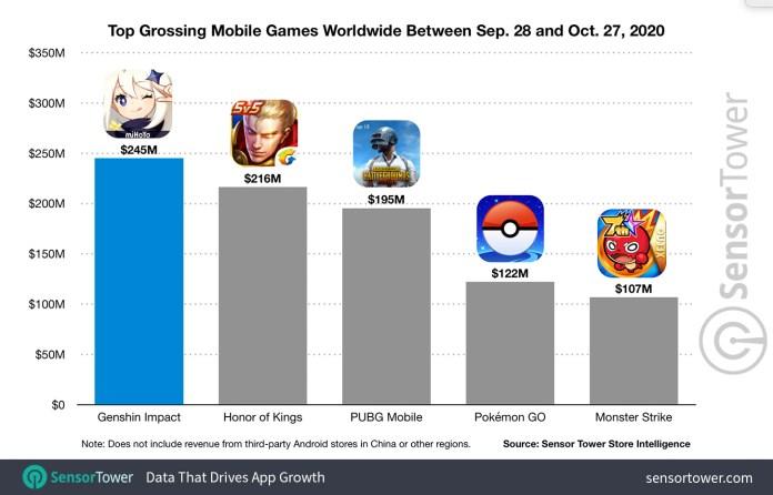 top-grossing-mobile-games-worldwide-between-sep-28-and-oct-27-2020 Genshin Impact fatura US$ 245 milhões em um mês e é o jogo mais rentável da atualidade