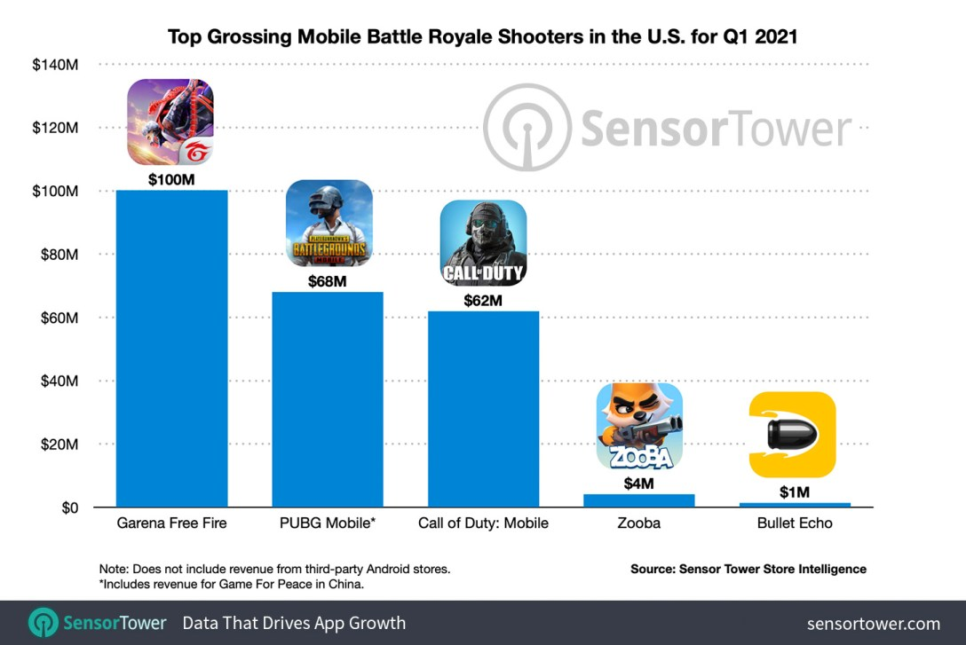 Top Grossing Mobile Battle Royale Shooters in the U.S. in Q1 2021