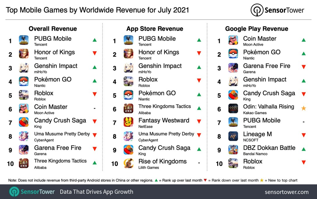 Top Grossing Mobile Games Worldwide for July 2021