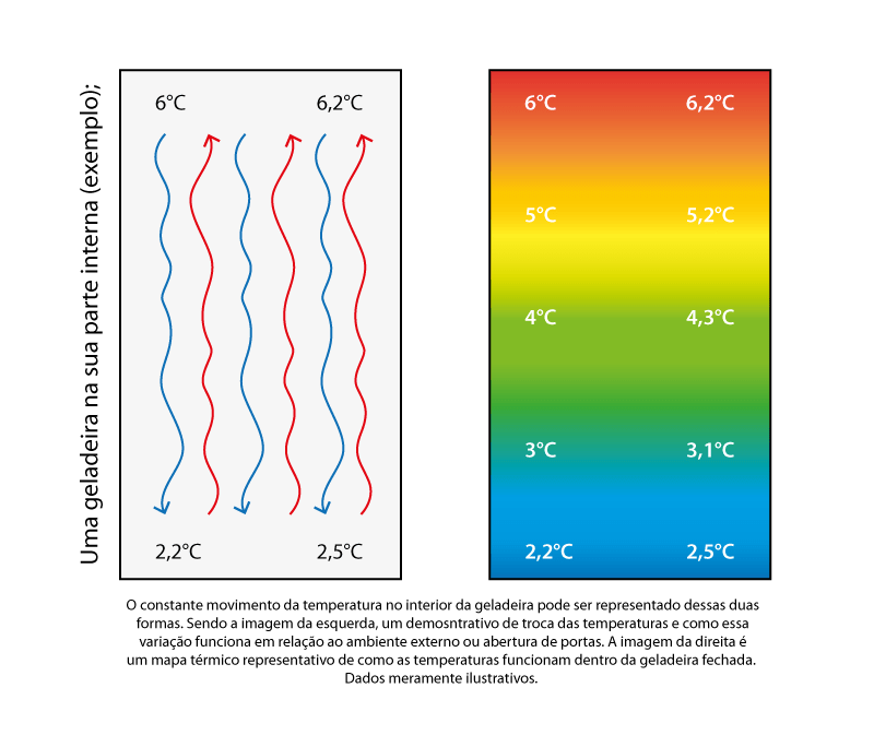 bagunça-térmica-geladeira-temperaturas