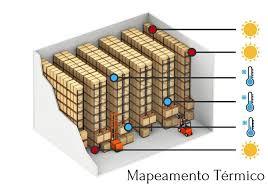 qualificação térmica mapeamento térmico