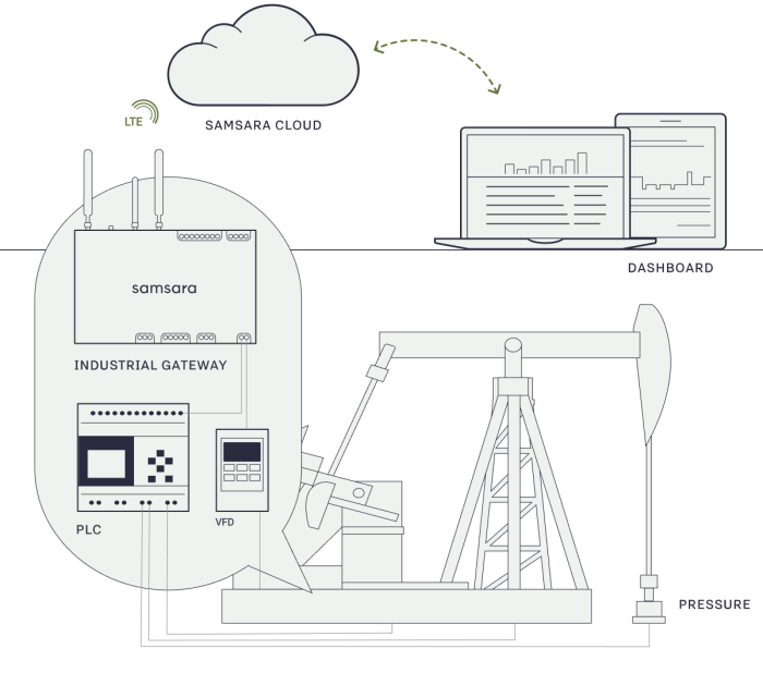 solution diagram narrow oil and gas