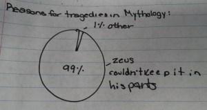 Student Comments C