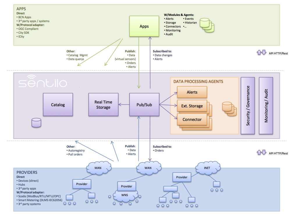 medium resolution of platform architecture