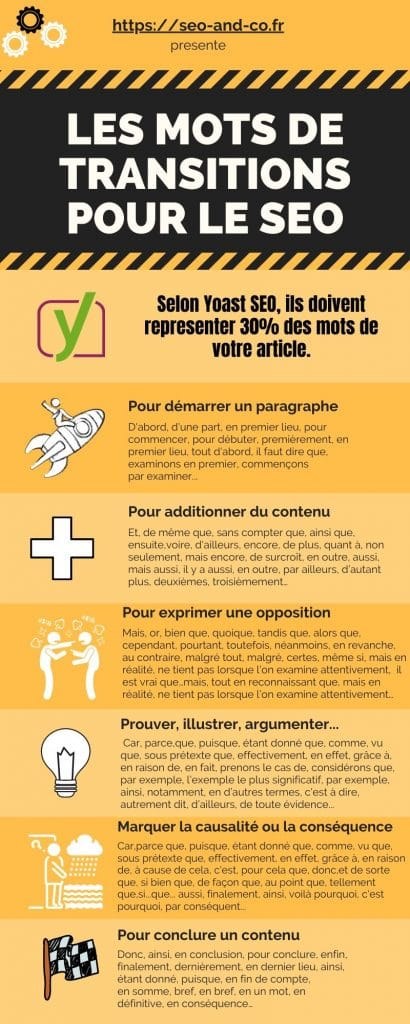 Mots De Transition Seo : transition, Transition, Liste, Compléte, Yoast