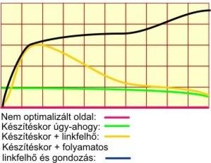 A keresőoptimalizálás hatékonyságát mutató grafikon