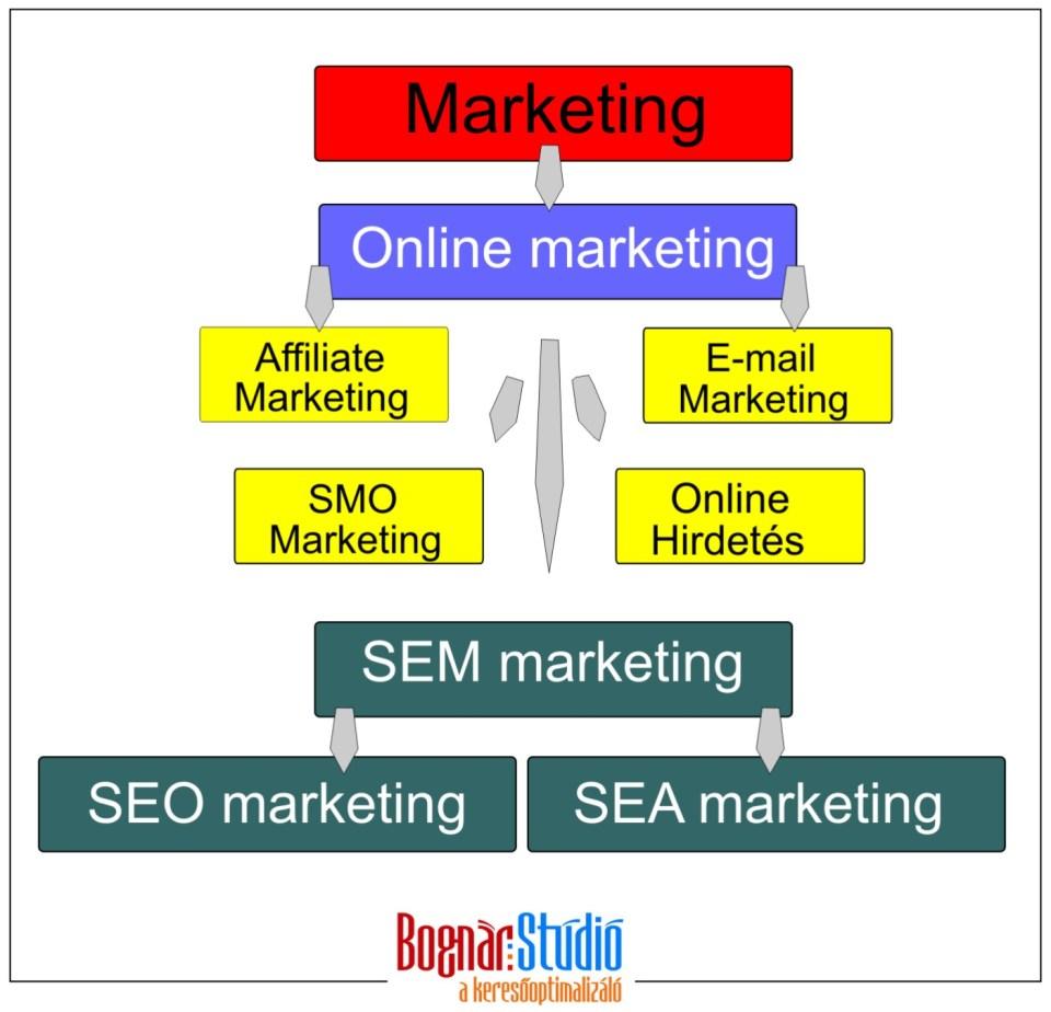 A keresőoptimalizálás helye a marketingben