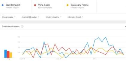 Politikusokra keresések 2017 októberében a Google Trends-ben.