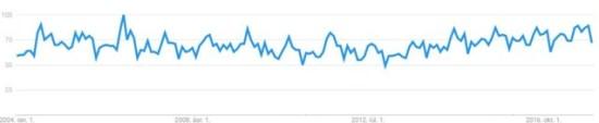 A Bútor szó így szerepel a Google Trendsben