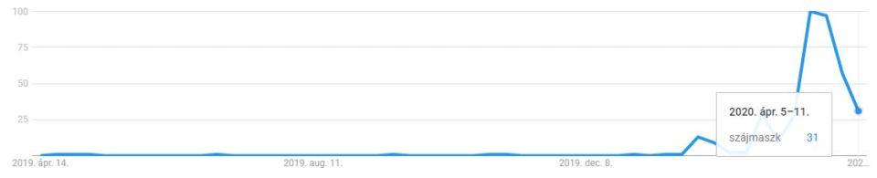Szájmaszk a Google Trends-ben