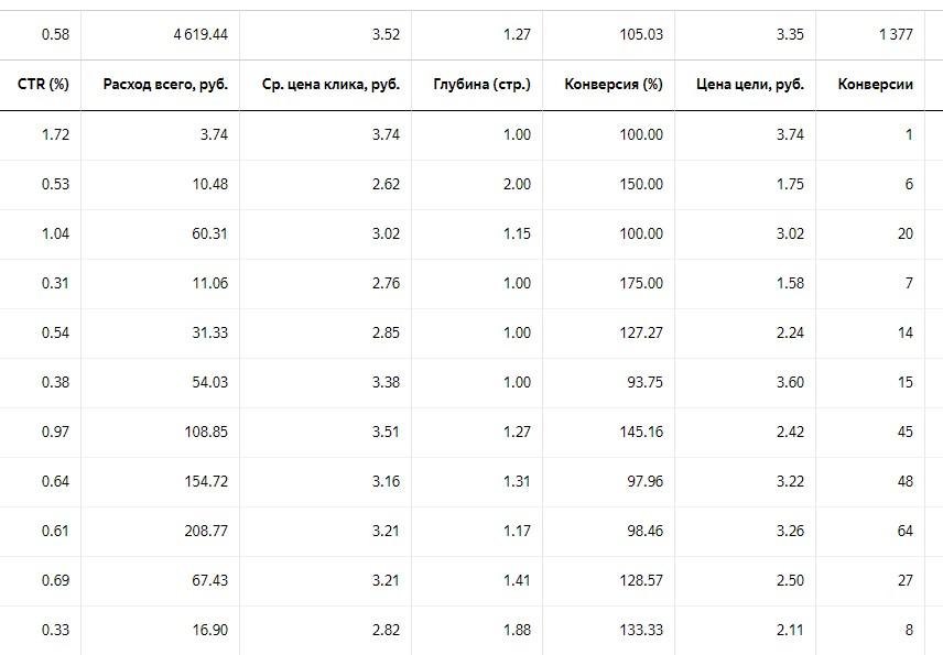 Каналы и стоимость привлечения трафика, Ч.1 4