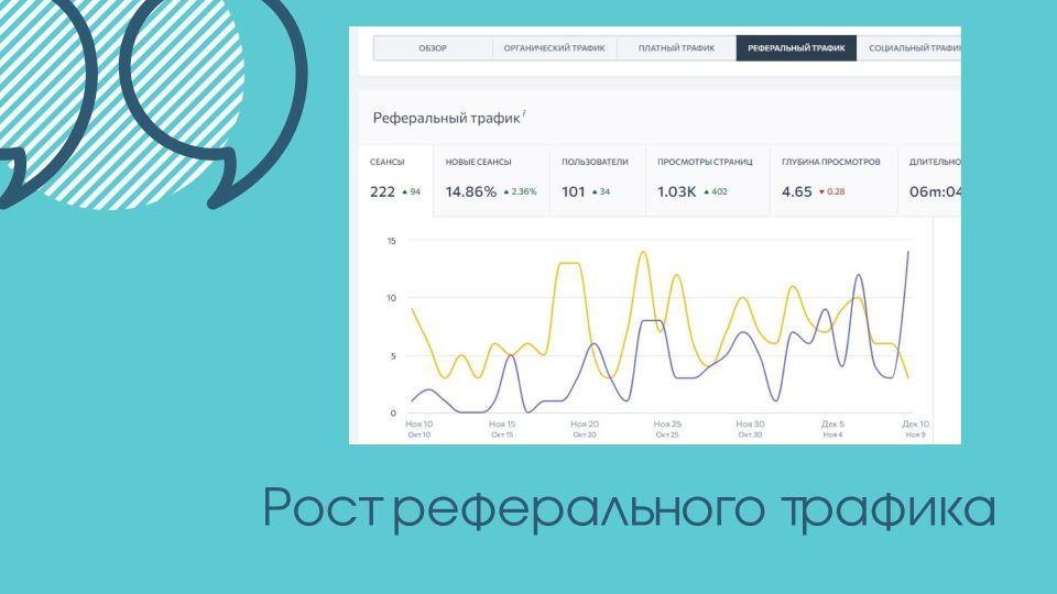 Результативность рекламных кампаний октябрь 2020 19