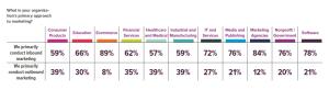 Businesses using inbound marketing strategies in 2016