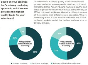 Where do companies get the most quality leads from