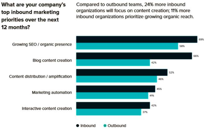 Top Inbound Marketing Priorities over next 12 months - Inbound vs Outbound - thumbnail