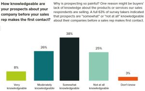 How informed are prospects before first contact