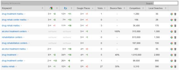 Ranking Dashboard