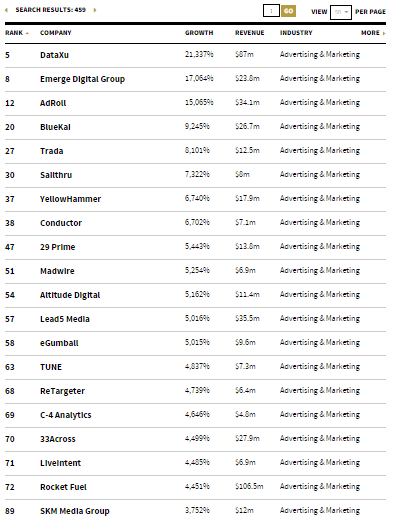 List of Marketing Companies on Inc.com