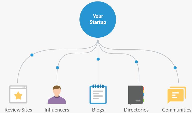 startup lister