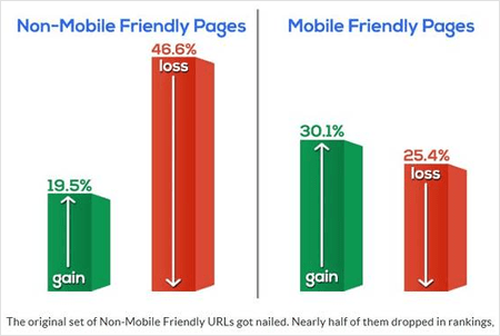 mobile vs non mobile friendly pages