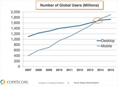 global mobile users