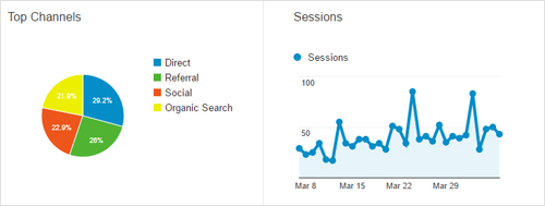 top channels google analytics report