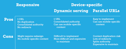 responsive design pros cons