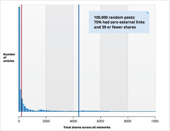 Quantitative Study Results