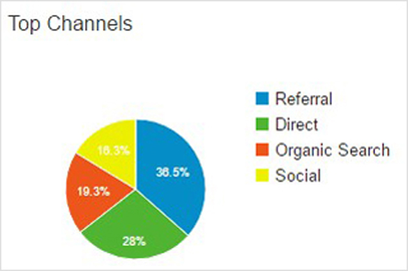 top channels