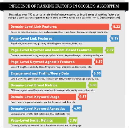 Influence of Ranking Factors