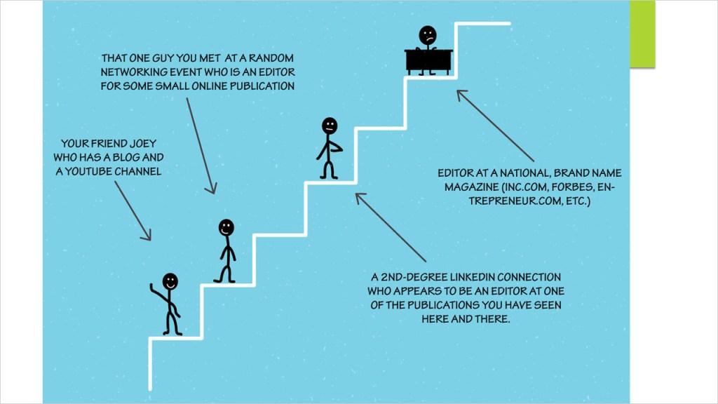 Link Building Step by Step