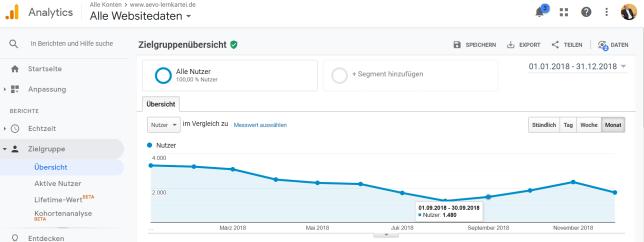 Besucher im Jahresverlauf 2018 laut Google Analytics – Markierung für September 2018: 1.480 Besucher