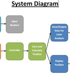 ict115 introduction to systems design oz assignmentssystem design diagram 15 [ 1692 x 829 Pixel ]