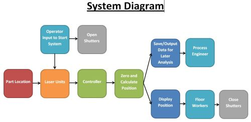 small resolution of ict115 introduction to systems design oz assignmentssystem design diagram 15