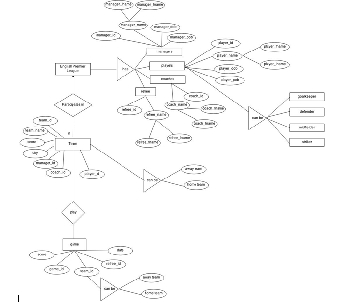 sample data design diagram