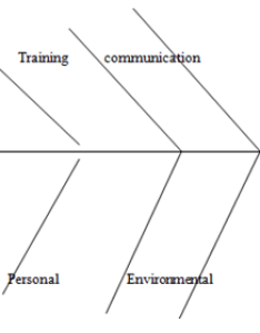 Fish bone diagram also unit employability skills copy assignment locus help rh locusassignments