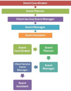 Event organization chart also unit assignment business management locus help rh locusassignments