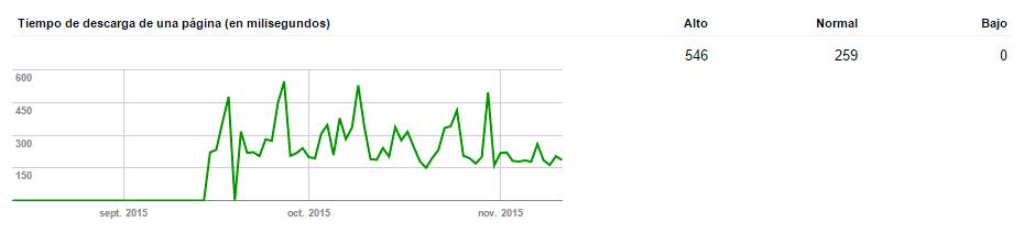 Tiempo de carga de la web según Search Console de Google